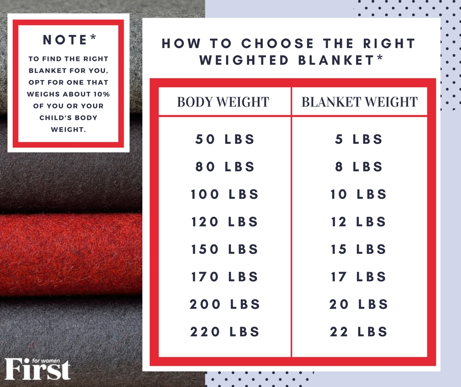 How to Choose a Weighted Blanket FFW